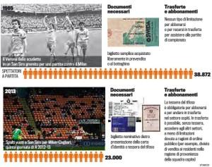Spettatori1985-2013